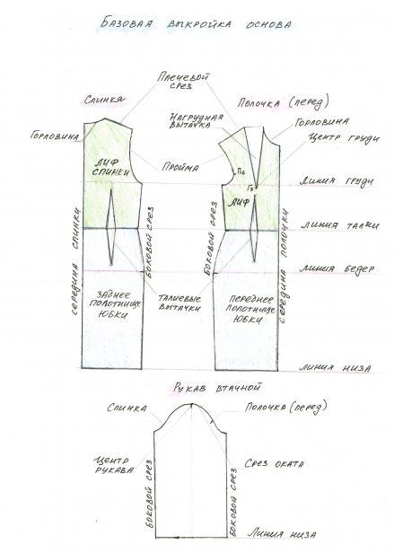 базовая выкройка платья с рукавом пошаговая инструкция